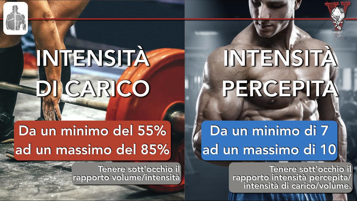 Range intensità bodybuilding