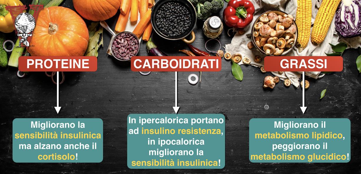 macronutrienti ed insulina