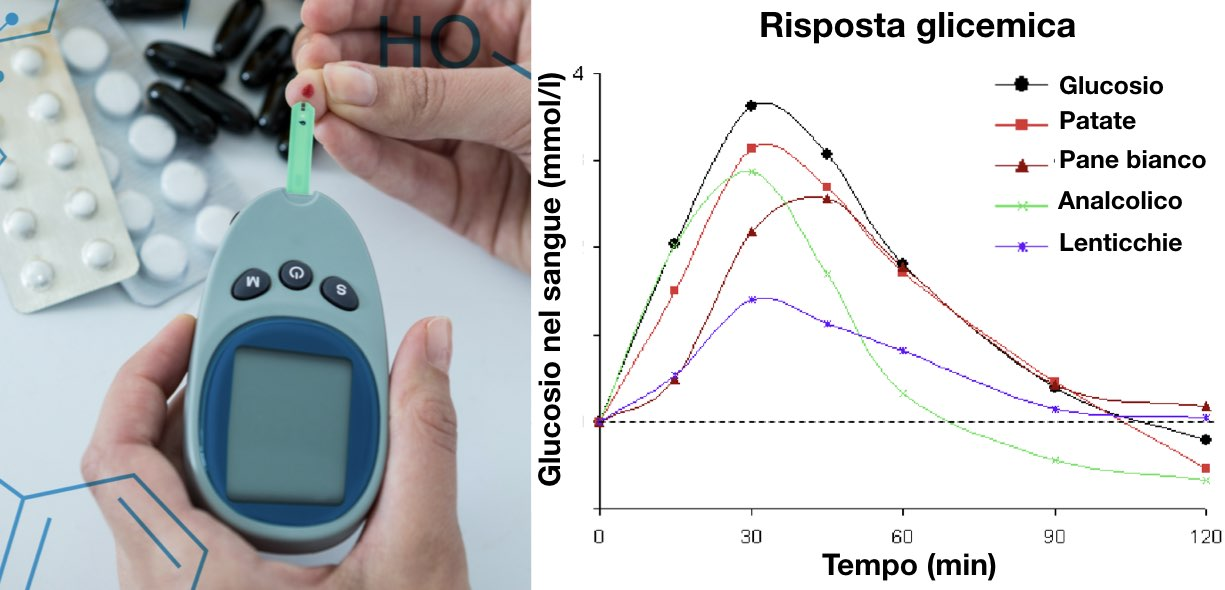 Come si calcola l'indice glicemico