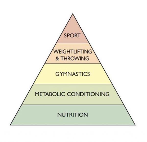 piramide del crossfit
