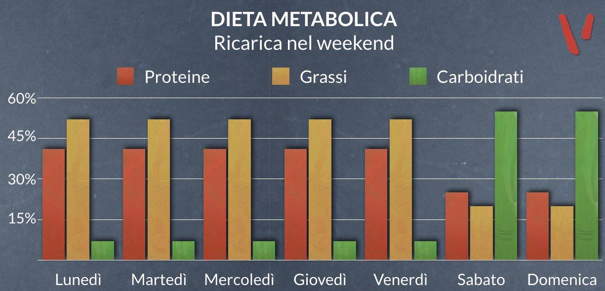 Dieta metabolica ricarica nel weekend