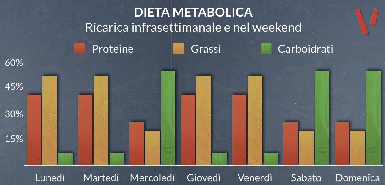 Dieta metabolica ricarica infrasettimanale