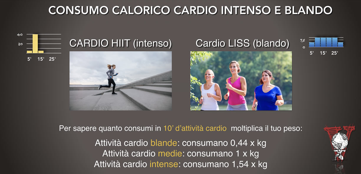 consumo calorico cardio
