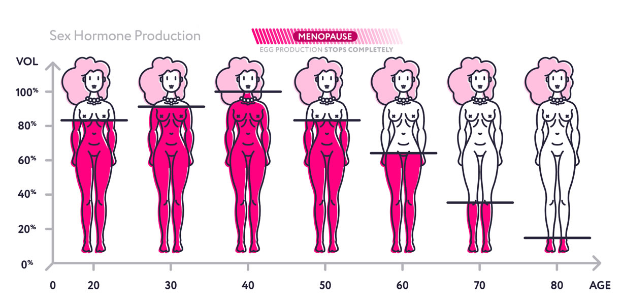 livelli estrogeni età donna