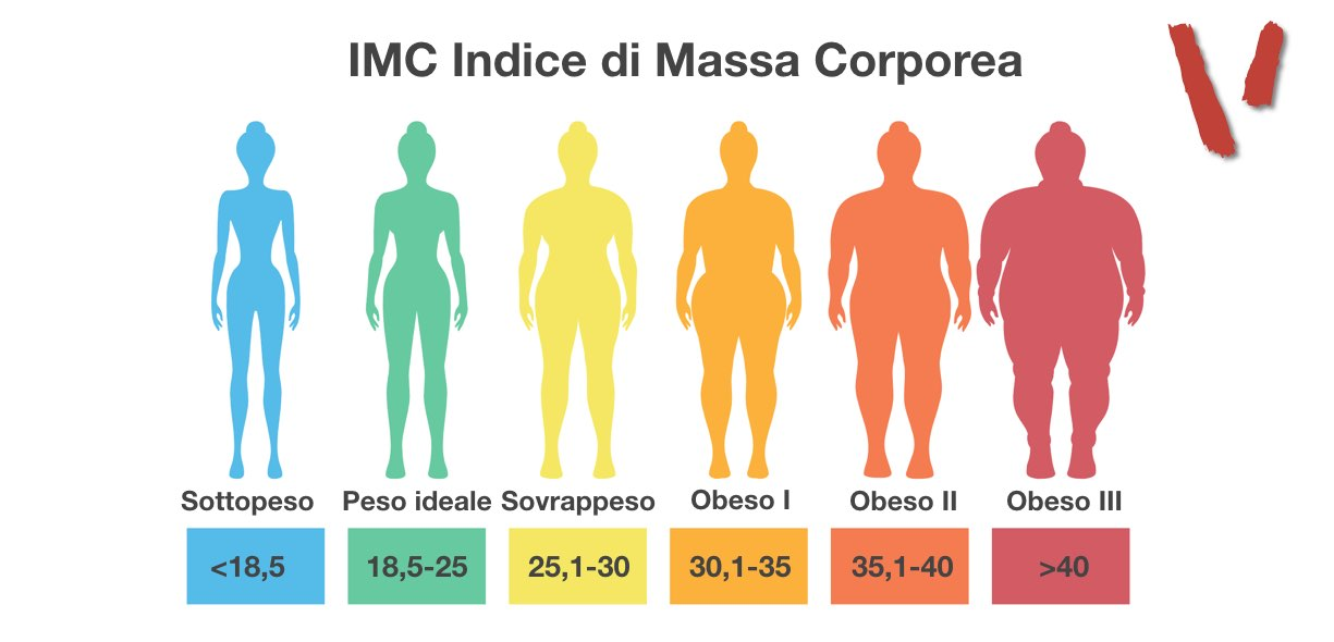 Indice di massa coporea