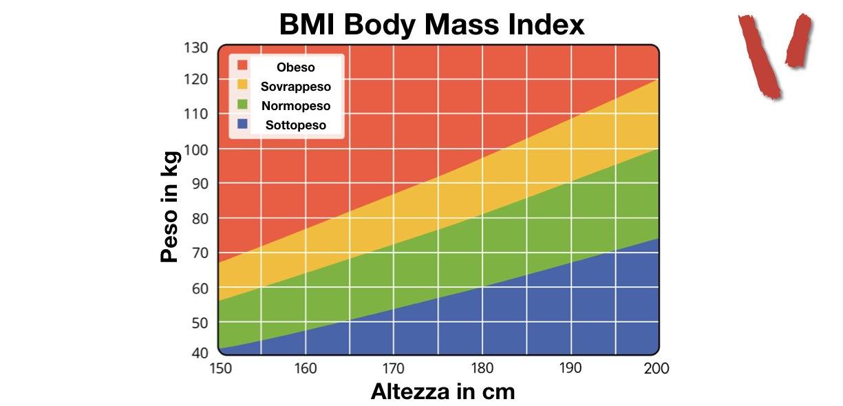 Tabella BMI