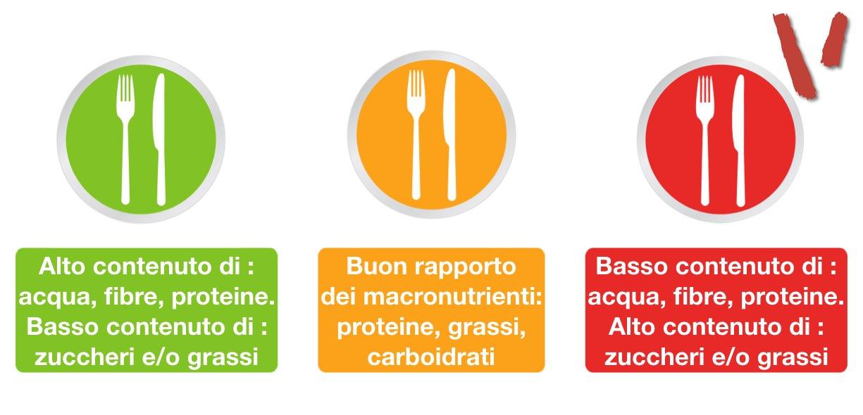 Alimenti che fanno ingrassare