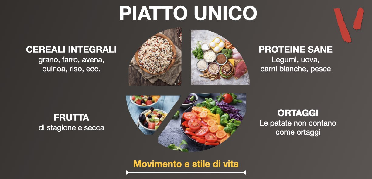 Piatto unico Harvard School of Public Health
