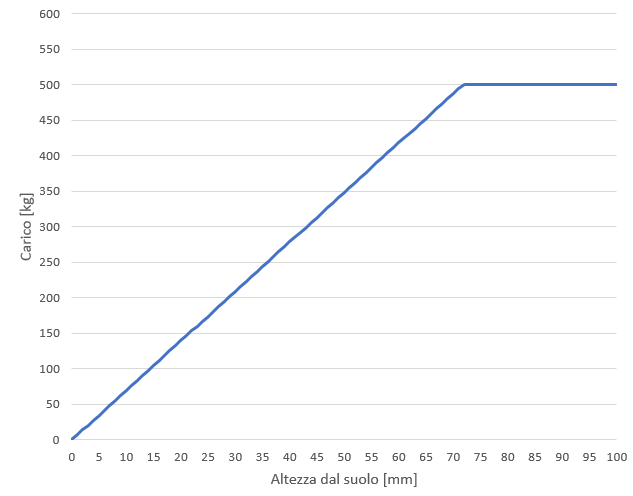 Grafico carico-altezza-suolo