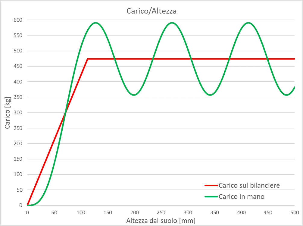Grafico carico-altezza2